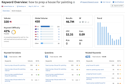 Painting company SEO statistics